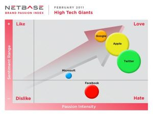 Brand Passion Index