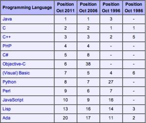 Indice TIOBE Java, C, C++, PHP